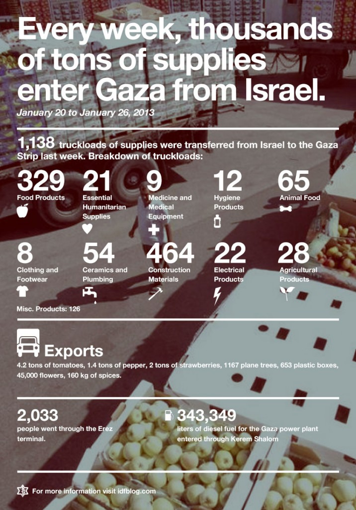 Israel Supplies Gaza