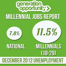 Unemployed Millenial